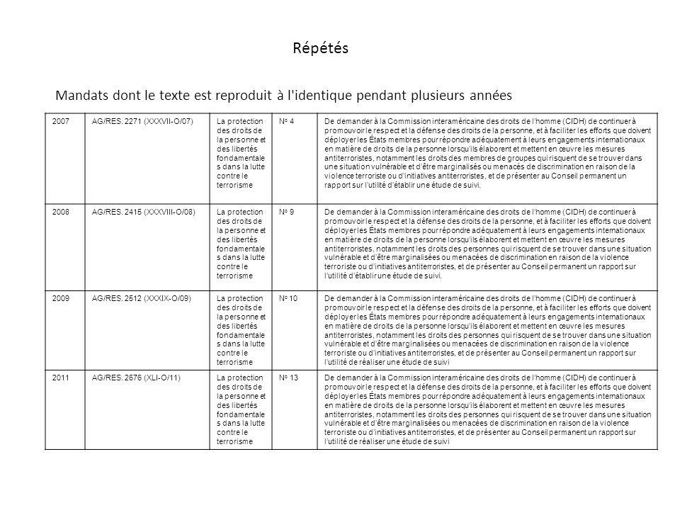 Répétés Mandats dont le texte est reproduit à l'identique pendant plusieurs années 2007AG/RES. 2271 (XXXVII-O/07)La protection des droits de la person