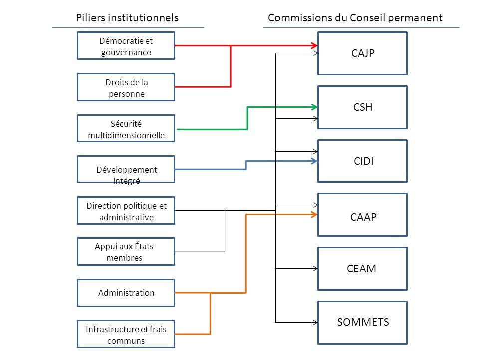 CAJP CSH CIDI CAAP CEAM SOMMETS Démocratie et gouvernance Droits de la personne Sécurité multidimensionnelle Développement intégré Direction politique