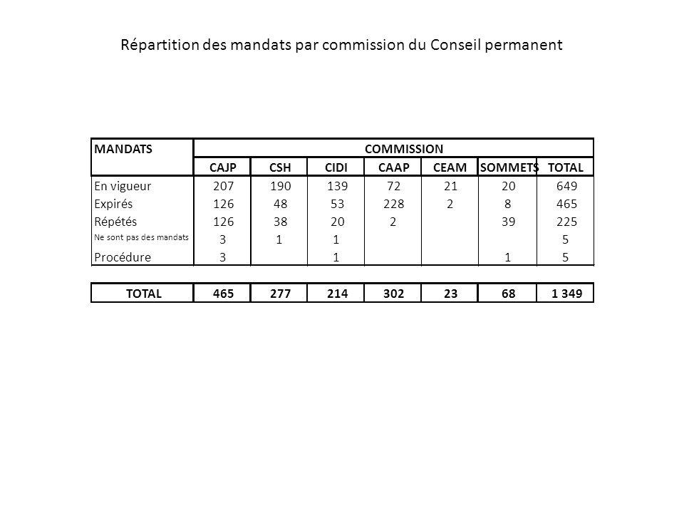 Répartition des mandats par commission du Conseil permanent MANDATS CAJPCSHCIDICAAPCEAMSOMMETSTOTAL En vigueur207190139722120649 Expirés12648532282846