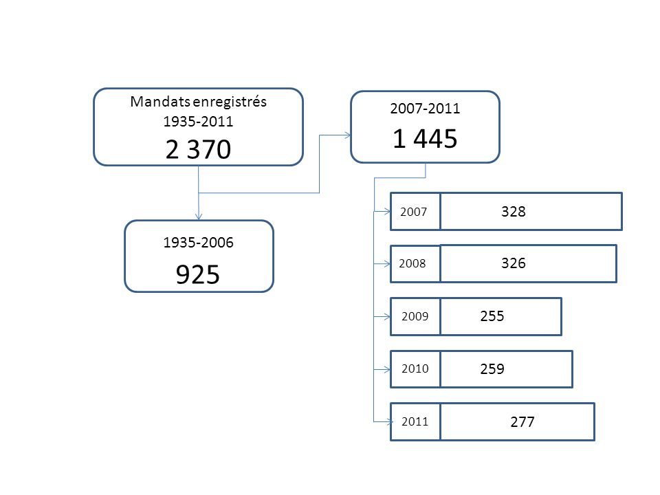 Mandats enregistrés 1935-2011 2 370 1935-2006 925 2007-2011 1 445 2007 2008 2009 2010 2011 328 326 255 259 277
