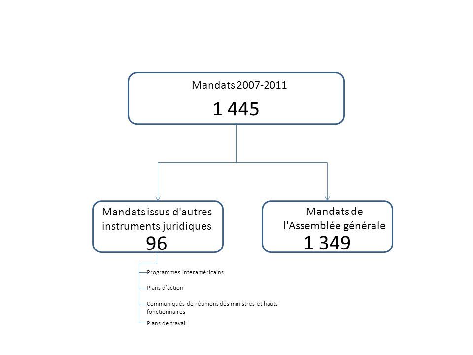 Mandats 2007-2011 1 445 Mandats de l Assemblée générale Mandats issus d autres instruments juridiques 96 1 349 Programmes interaméricains Plans daction Communiqués de réunions des ministres et hauts fonctionnaires Plans de travail