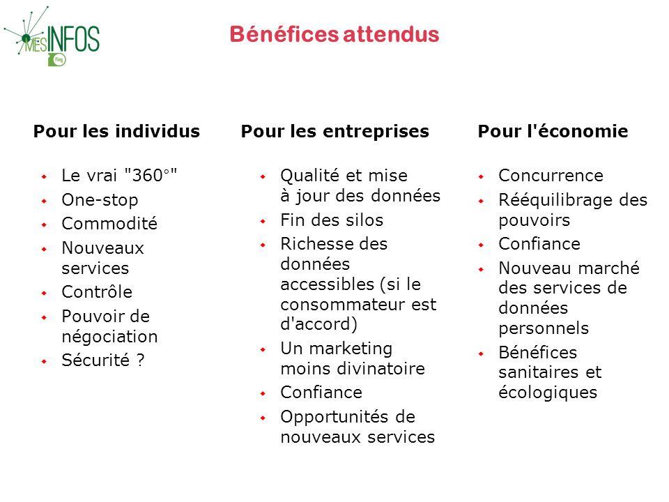 Bénéfices attendus Pour les individus w Le vrai 360° w One-stop w Commodité w Nouveaux services w Contrôle w Pouvoir de négociation w Sécurité .