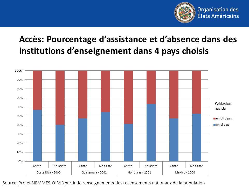 Accès: Pourcentage dassistance et dabsence dans des institutions denseignement dans 4 pays choisis Source: Projet SIEMMES-OIM à partir de renseignements des recensements nationaux de la population