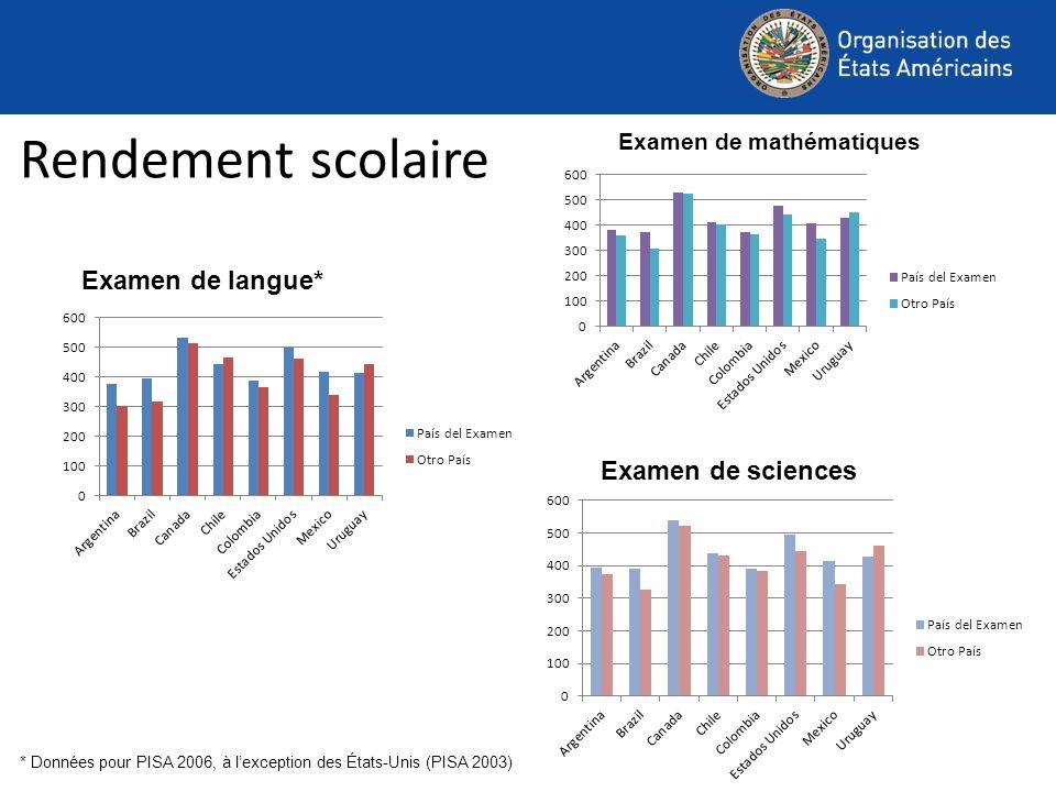 Rendement scolaire * Données pour PISA 2006, à lexception des États-Unis (PISA 2003) Examen de mathématiques Examen de sciences Examen de langue*