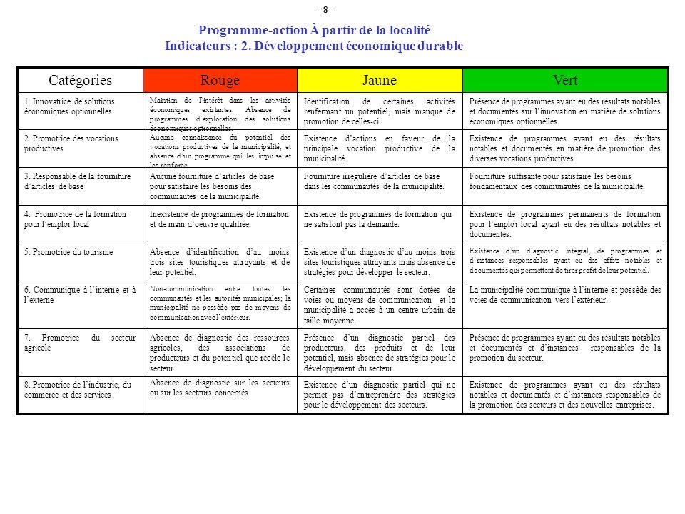 Programme-action À partir de la localité Indicateurs : 2.