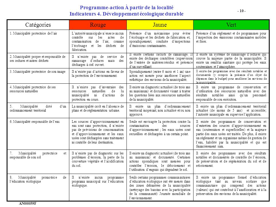Programme-action À partir de la localité Indicateurs 4.