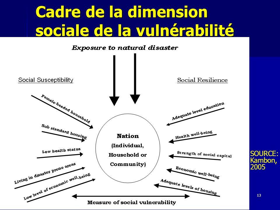 13 Cadre de la dimension sociale de la vulnérabilité SOURCE: Kambon, 2005