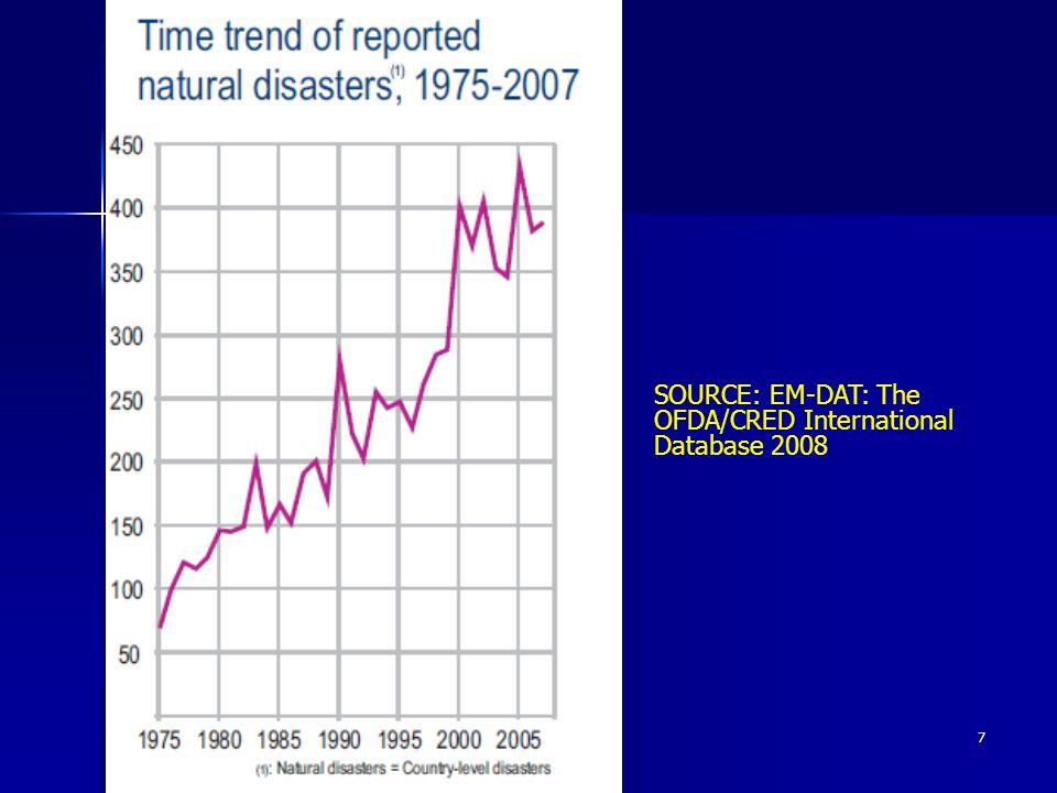 7 SOURCE: EM-DAT: The OFDA/CRED International Database 2008