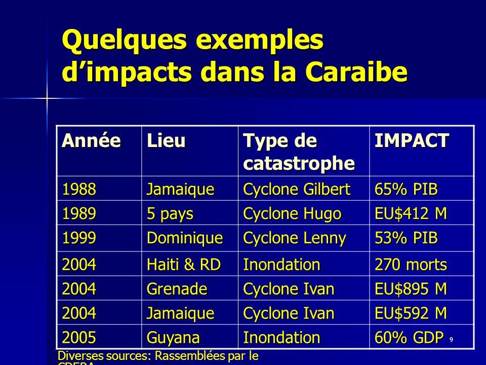 9 Quelques exemples dimpacts dans la Caraibe AnnéeLieu Type de catastrophe IMPACT 1988Jamaique Cyclone Gilbert 65% PIB 1989 5 pays Cyclone Hugo EU$412