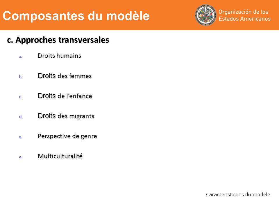 Caractéristiques du modèle a. Droits humains b. Droits des femmes c.