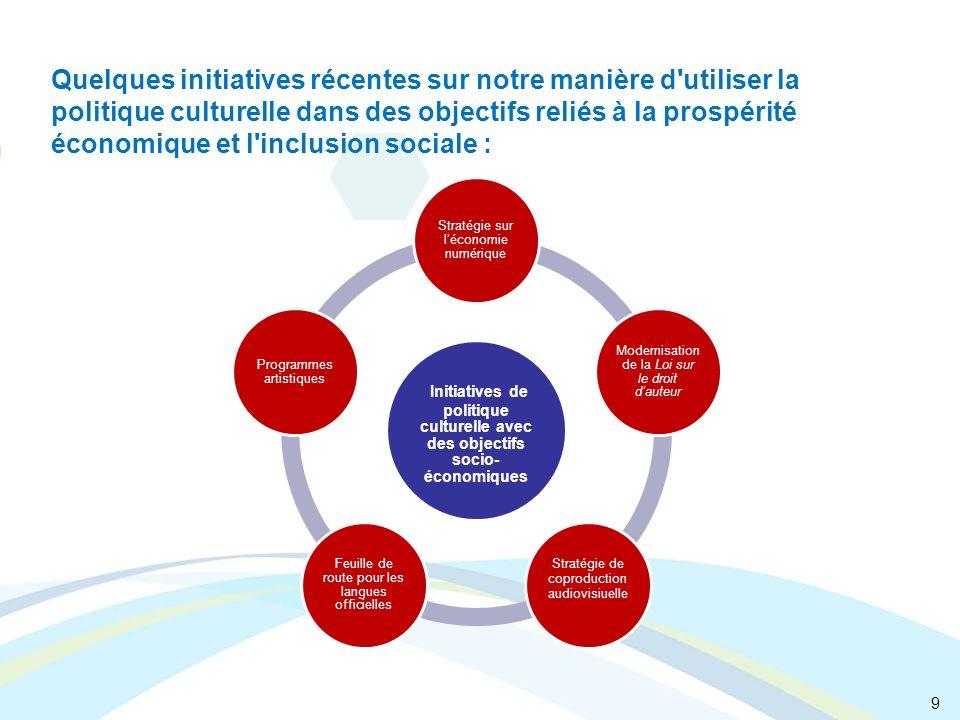 9 Initiatives de politique culturelle avec des objectifs socio- économiques Stratégie sur léconomie numérique Modernisation de la Loi sur le droit dau