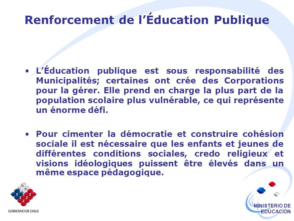 MINISTERIO DE EDUCACIÓN Renforcement de lÉducation Publique LÉducation publique est sous responsabilité des Municipalités; certaines ont crée des Corporations pour la gérer.