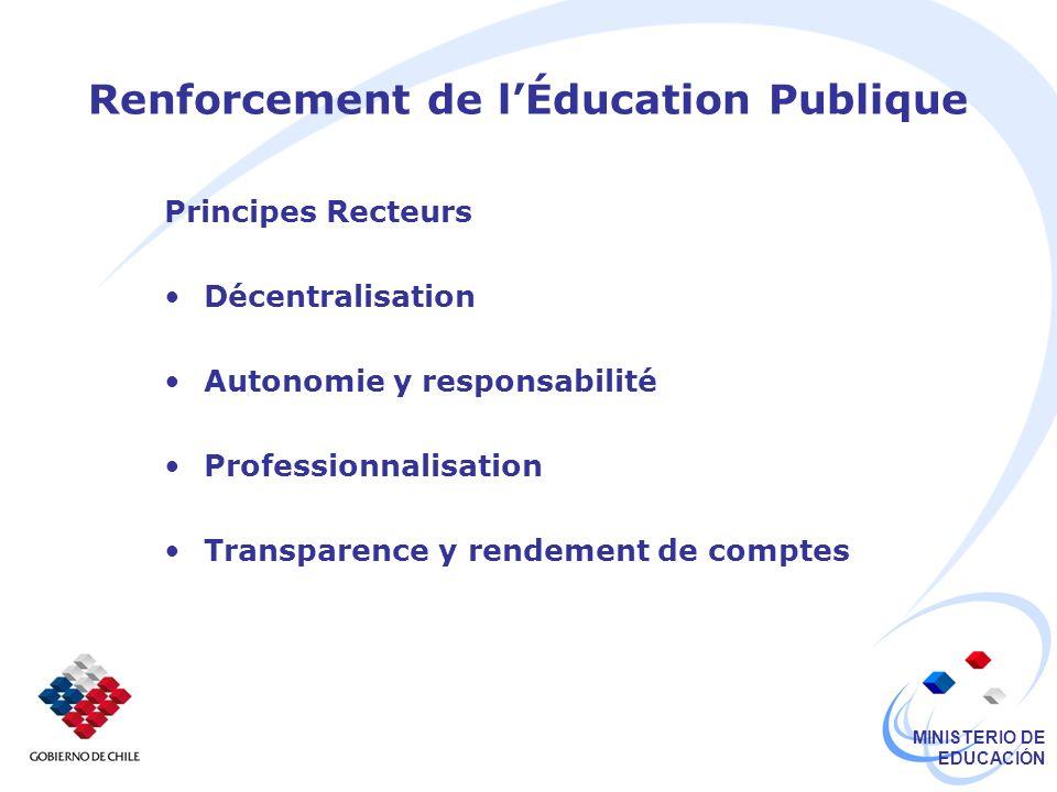MINISTERIO DE EDUCACIÓN Renforcement de lÉducation Publique Principes Recteurs Décentralisation Autonomie y responsabilité Professionnalisation Transparence y rendement de comptes
