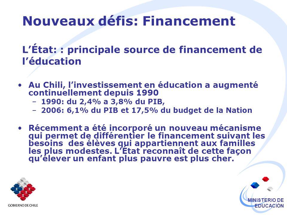 MINISTERIO DE EDUCACIÓN Nouveaux défis: Financement LÉtat: : principale source de financement de léducation Au Chili, linvestissement en éducation a augmenté continuellement depuis 1990 –1990: du 2,4% a 3,8% du PIB, –2006: 6,1% du PIB et 17,5% du budget de la Nation Récemment a été incorporé un nouveau mécanisme qui permet de différentier le financement suivant les besoins des élèves qui appartiennent aux familles les plus modestes.