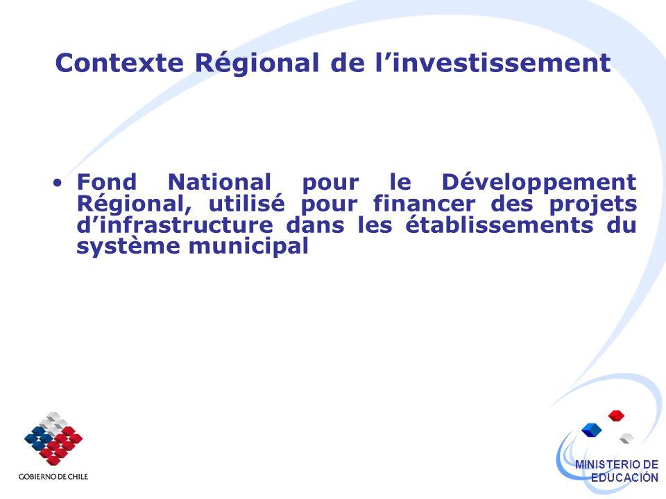 MINISTERIO DE EDUCACIÓN Contexte Régional de linvestissement Fond National pour le Développement Régional, utilisé pour financer des projets dinfrastructure dans les établissements du système municipal