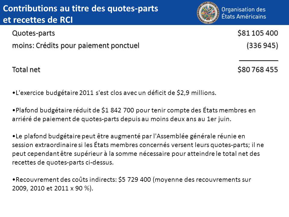 Contributions au titre des quotes-parts et recettes de RCI Quotes-parts $81 105 400 moins: Crédits pour paiement ponctuel (336 945) __________ Total net $80 768 455 L exercice budgétaire 2011 s est clos avec un déficit de $2,9 millions.