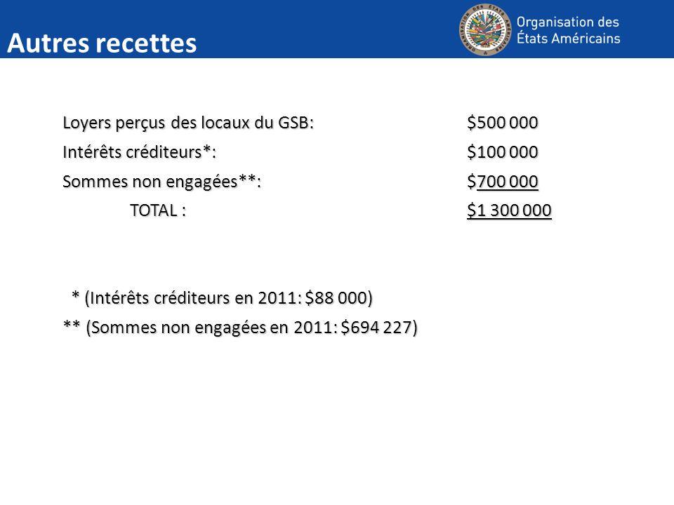 Autres recettes Loyers perçus des locaux du GSB:$500 000 Intérêts créditeurs*:$100 000 Sommes non engagées**:$700 000 TOTAL :$1 300 000 * (Intérêts créditeurs en 2011: $88 000) * (Intérêts créditeurs en 2011: $88 000) ** (Sommes non engagées en 2011: $694 227)