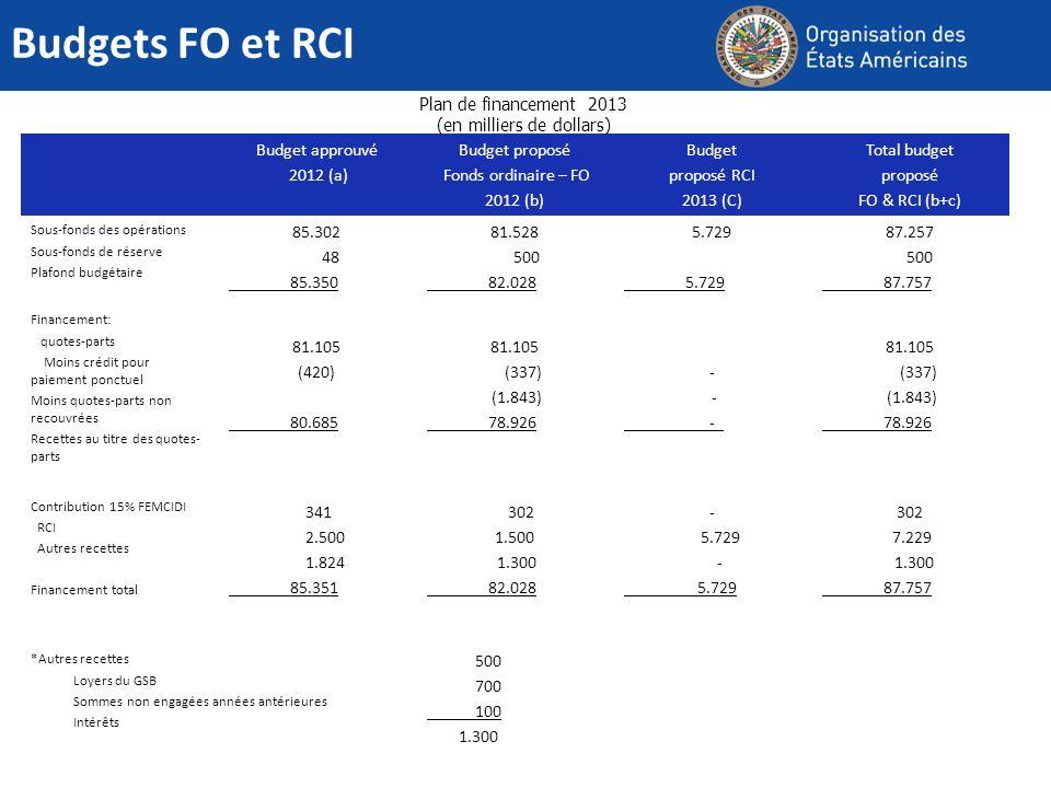 Budgets FO et RCI Budget approuvé 2012 (a) Budget proposé Fonds ordinaire – FO 2012 (b) Budget proposé RCI 2013 (C) Total budget proposé FO & RCI (b+c) Sous-fonds des opérations Sous-fonds de réserve Plafond budgétaire 85.302 48 _______85.350 81.528 500 _______82.028 5.729 _______5.729 87.257 500 _______87.757 Financement: quotes-parts Moins crédit pour paiement ponctuel Moins quotes-parts non recouvrées Recettes au titre des quotes- parts 81.105 (420) _______80.685 81.105 (337) (1.843) _______78.926 - _______ -_ 81.105 (337) (1.843) _______78.926 Contribution 15% FEMCIDI RCI Autres recettes Financement total 341 2.500 1.824 _______85.351 302 1.500 1.300 _______82.028 - 5.729 - _______ 5.729 302 7.229 1.300 _______87.757 *Autres recettes Loyers du GSB Sommes non engagées années antérieures Intérêts 500 700 100 1.300 Plan de financement 2013 (en milliers de dollars)
