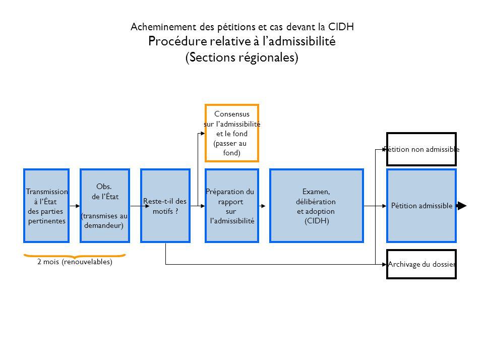 Acheminement des pétitions et cas devant la CIDH Procédure relative au fond (Sections régionales) Enregistrement et ouverture du cas (possibilité de règlement amiable) Allégations de la partie plaignante Préparation du rapport sur le fond Affaire classée Absence de violation Violation Allégations de lÉtat Séance plénière de la CIDH 2 mois (reconductibles) (plusieurs cycles sont possibles) Audience publique Procédure de règlement amiable (à nimporte quel stade ou étape de la procédure) Rapport sur le règlement amiable