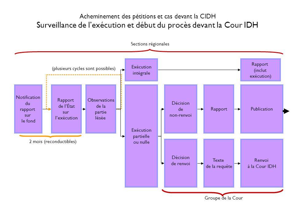 Procédure relative aux pétitions et cas devant la CIDH Procédure de protection (Groupe de protection) DemandeÉvaluation Demande dinformation au plaignant Rejet Consultation auprès du président et du rapporteur Demande dinformation à lÉtat Examen par la plénière de la CIDH Adoption CP21679S