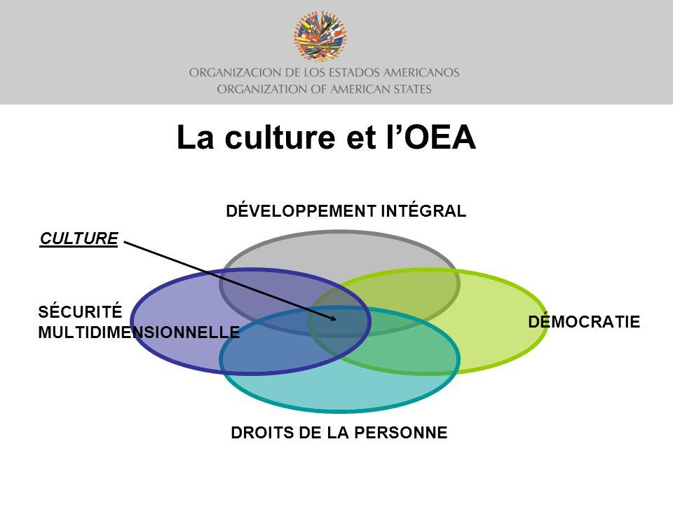 Culture = développement Source demplois et moteur de croissance économique 7 % du PIB à léchelle mondiale Source didentité et dinclusion sociale La culture permet de lutter contre linégalité et lexclusion