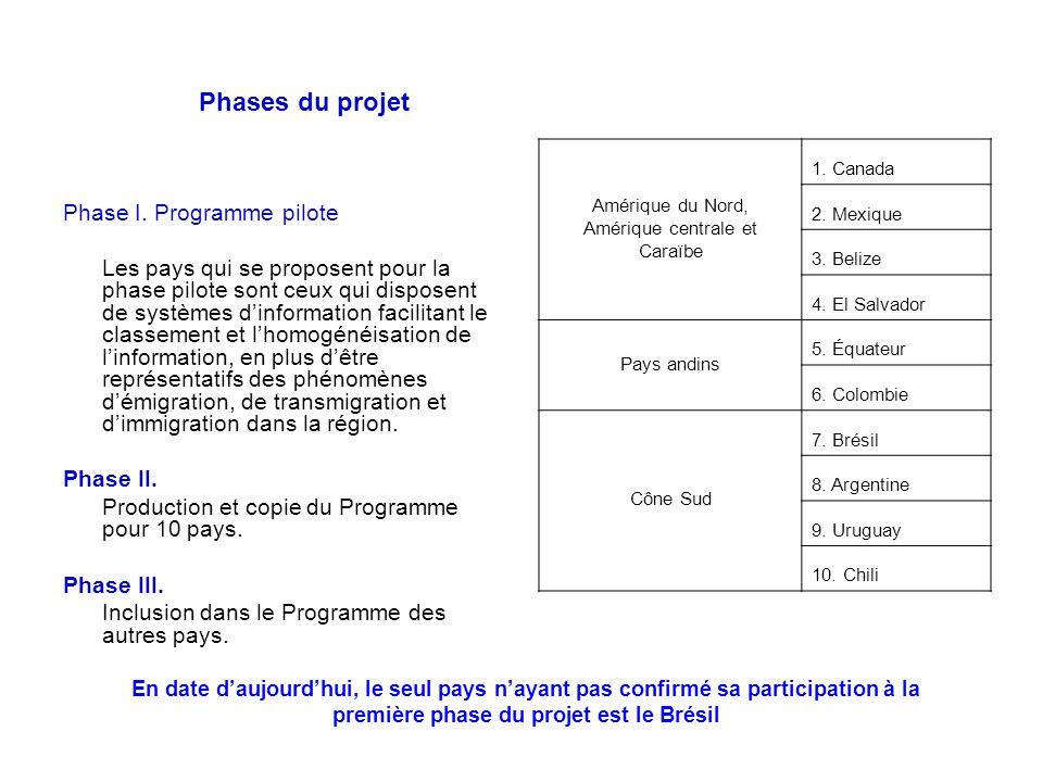 Phases du projet Phase I. Programme pilote Les pays qui se proposent pour la phase pilote sont ceux qui disposent de systèmes dinformation facilitant