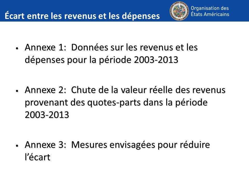 Écart entre les revenus et les dépenses Annexe 1: Données sur les revenus et les dépenses pour la période 2003-2013 Annexe 1: Données sur les revenus et les dépenses pour la période 2003-2013 Annexe 2: Chute de la valeur réelle des revenus provenant des quotes-parts dans la période 2003-2013 Annexe 2: Chute de la valeur réelle des revenus provenant des quotes-parts dans la période 2003-2013 Annexe 3: Mesures envisagées pour réduire lécart Annexe 3: Mesures envisagées pour réduire lécart