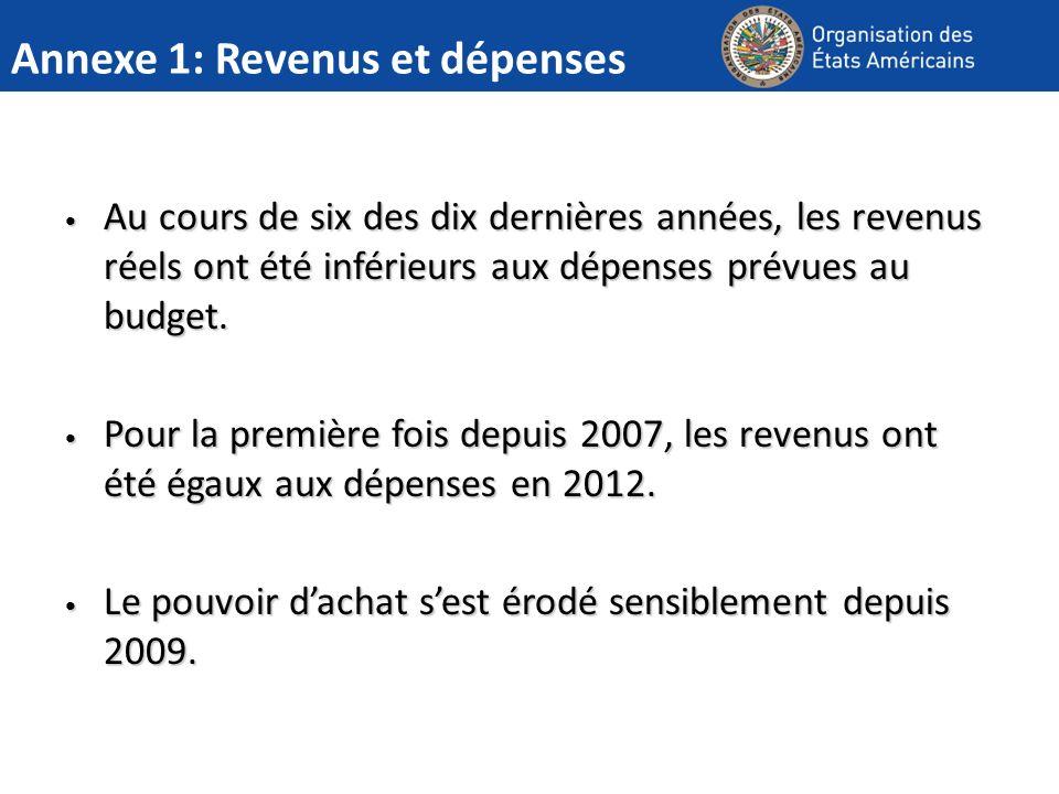 Annexe 1: Revenus et dépenses Au cours de six des dix dernières années, les revenus réels ont été inférieurs aux dépenses prévues au budget.