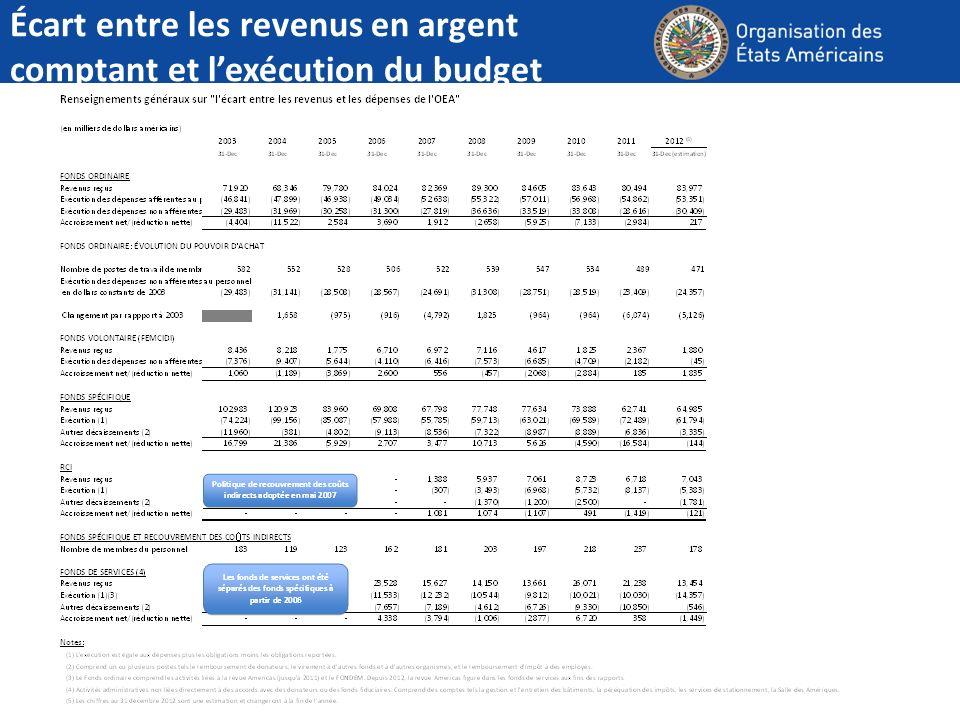 Écart entre les revenus en argent comptant et lexécution du budget