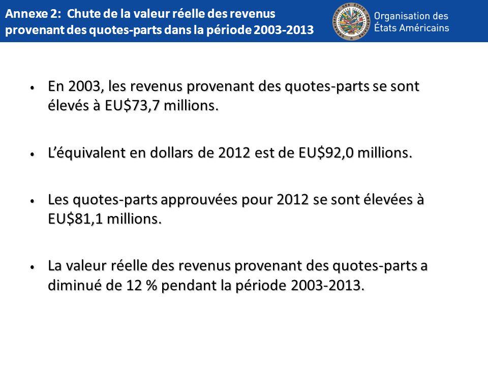 Annexe 2: Chute de la valeur réelle des revenus provenant des quotes-parts dans la période 2003-2013 En 2003, les revenus provenant des quotes-parts se sont élevés à EU$73,7 millions.