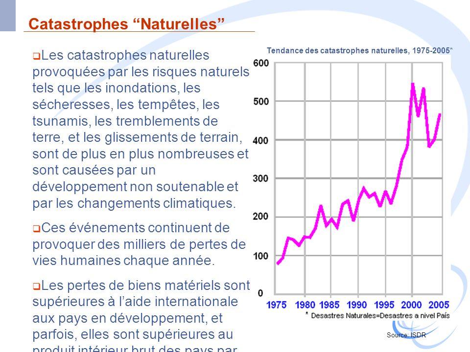 Les catastrophes naturelles provoquées par les risques naturels tels que les inondations, les sécheresses, les tempêtes, les tsunamis, les tremblement