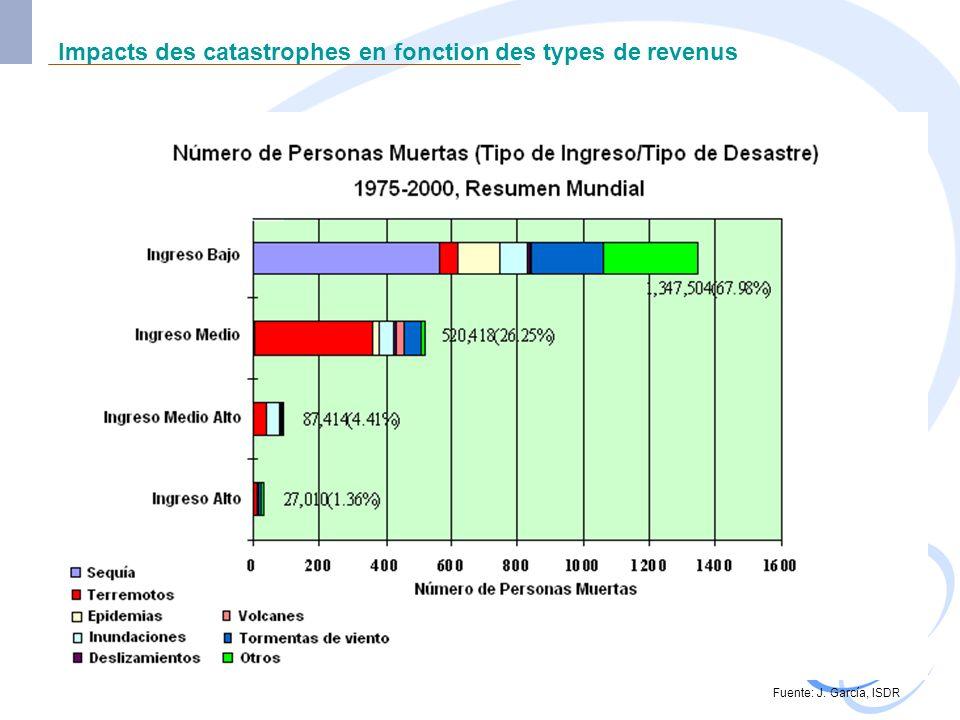 Impacts des catastrophes en fonction des types de revenus Fuente: J. García, ISDR