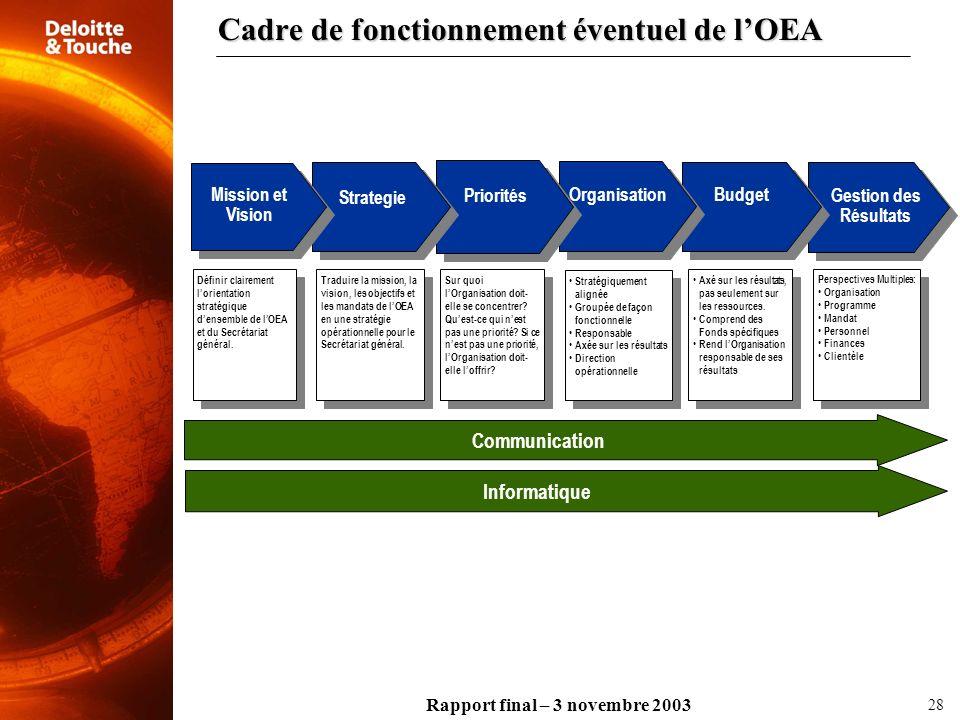 Rapport final – 3 novembre 2003 28 Cadre de fonctionnement éventuel de lOEA Gestion des Résultats Budget Organisation Priorités Strategie Mission et V