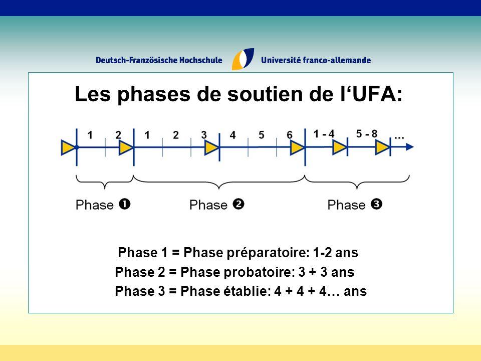 Les phases de soutien de lUFA: Phase 1 = Phase préparatoire: 1-2 ans Phase 2 = Phase probatoire: 3 + 3 ans Phase 3 = Phase établie: 4 + 4 + 4… ans