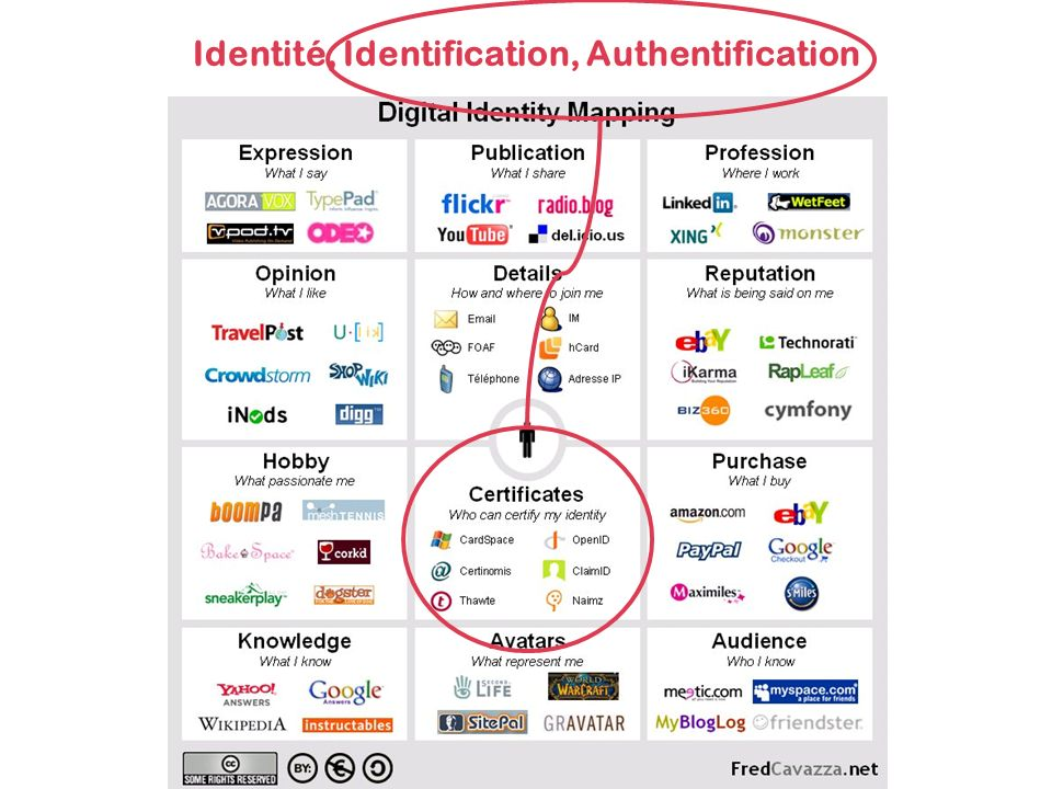 Identité, Identification, Authentification