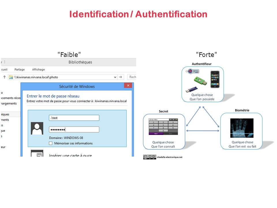 Identification / Authentification Faible Forte
