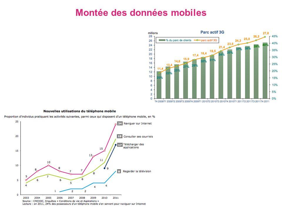 Montée des données mobiles
