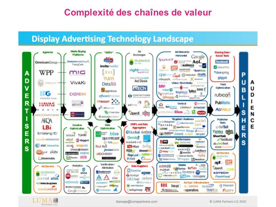 Complexité des chaînes de valeur