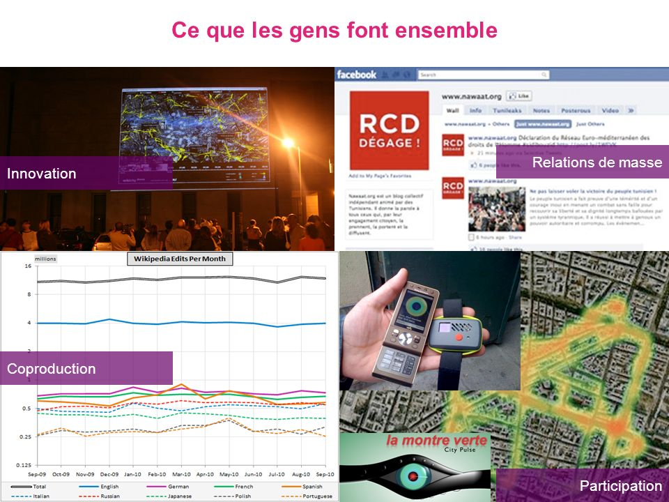 Coproduction Innovation Relations de masse Participation Ce que les gens font ensemble