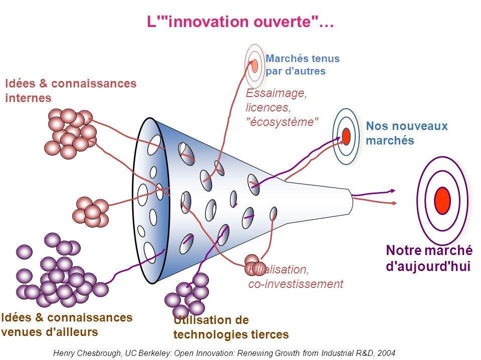 Notre marché d'aujourd'hui Nos nouveaux marchés Utilisation de technologies tierces Idées & connaissances internes Idées & connaissances venues d'aill