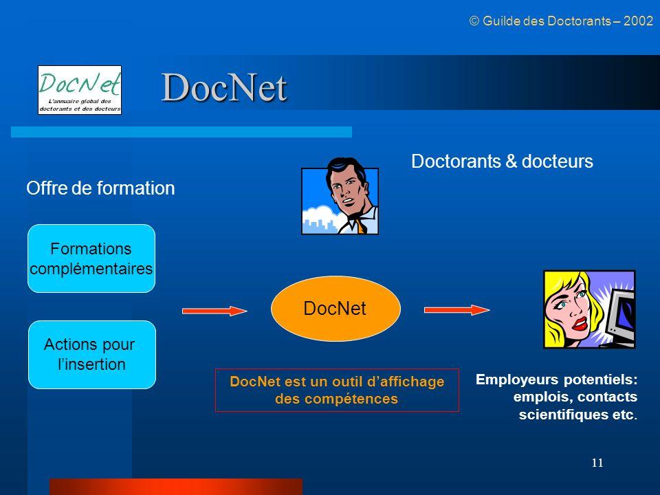 11 DocNet © Guilde des Doctorants – 2002 DocNet est un outil daffichage des compétences Employeurs potentiels: emplois, contacts scientifiques etc. Fo