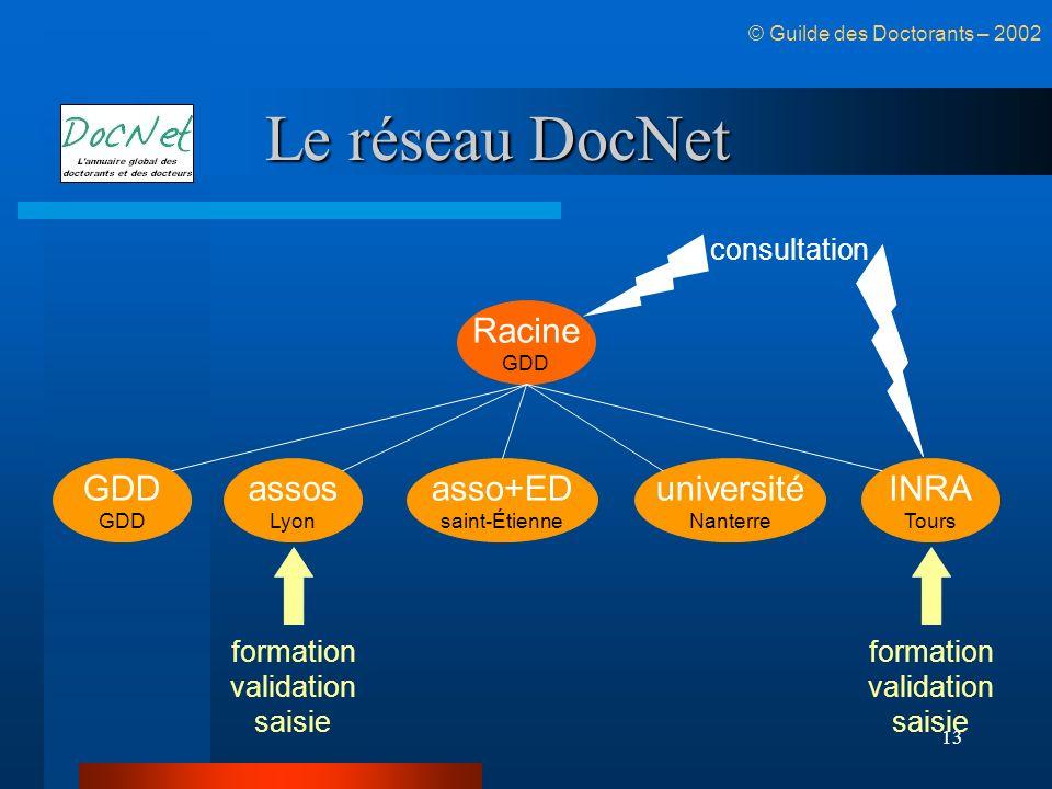 13 Le réseau DocNet GDD assos Lyon Racine GDD asso+ED saint-Étienne université Nanterre INRA Tours consultation formation validation saisie formation