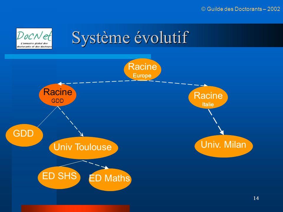 14 Système évolutif GDD Racine GDD © Guilde des Doctorants – 2002 Univ Toulouse ED SHS ED Maths Racine Europe Racine Italie Univ. Milan