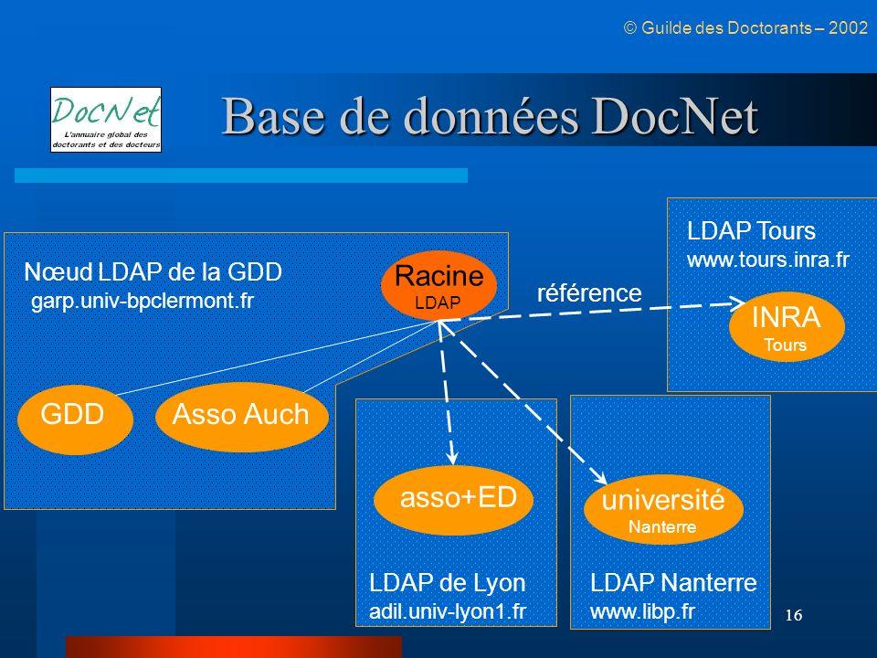 16 Base de données DocNet GDDAsso Auch Racine LDAP asso+ED université Nanterre INRA Tours © Guilde des Doctorants – 2002 Nœud LDAP de la GDD LDAP de L