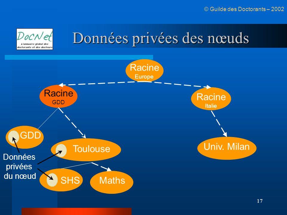 17 Données privées des nœuds Racine GDD Toulouse Racine Italie © Guilde des Doctorants – 2002 SHSMaths Racine Europe Univ. Milan GDD Données privées d