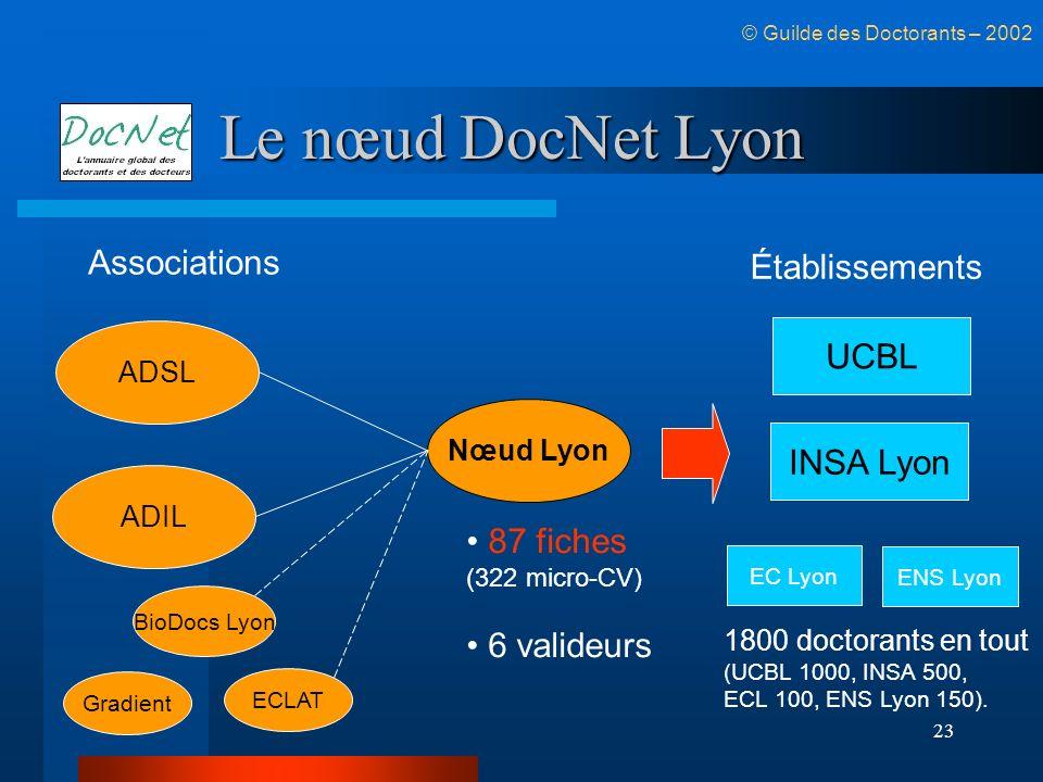23 Le nœud DocNet Lyon © Guilde des Doctorants – 2002 Nœud Lyon 87 fiches (322 micro-CV) 6 valideurs 1800 doctorants en tout (UCBL 1000, INSA 500, ECL