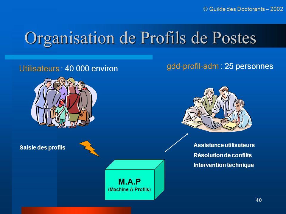 40 Organisation de Profils de Postes M.A.P (Machine A Profils) gdd-profil-adm : 25 personnes Utilisateurs : 40 000 environ Saisie des profils Assistan