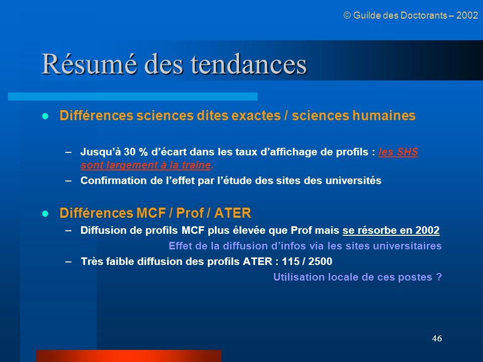 46 Résumé des tendances Différences sciences dites exactes / sciences humaines –Jusquà 30 % décart dans les taux daffichage de profils : les SHS sont