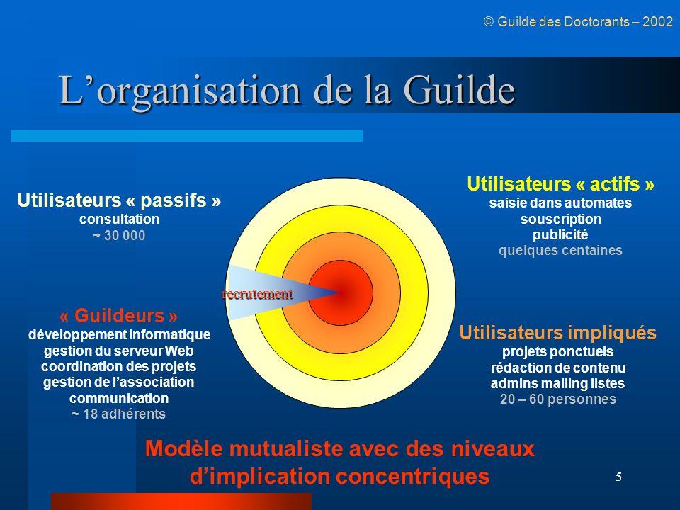 5 Lorganisation de la Guilde Utilisateurs « passifs » consultation ~ 30 000 Utilisateurs « actifs » saisie dans automates souscription publicité quelq