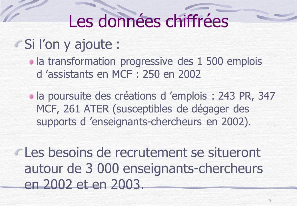 5 Si lon y ajoute : la transformation progressive des 1 500 emplois d assistants en MCF : 250 en 2002 la poursuite des créations d emplois : 243 PR, 3